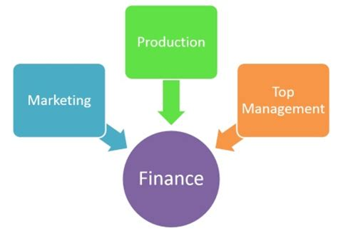 Mba Finance Management Trainee by Mba Finance Degree International Mba Institute