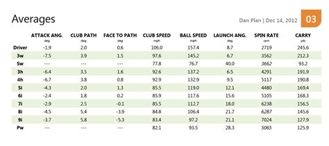 average iron swing speed new stats straight from the first trackman session
