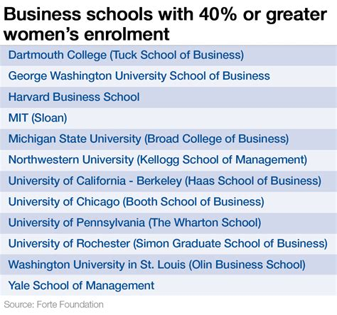 Columbia Number Of Mba Graduates 2015 by Which Top Business Schools The Most Students