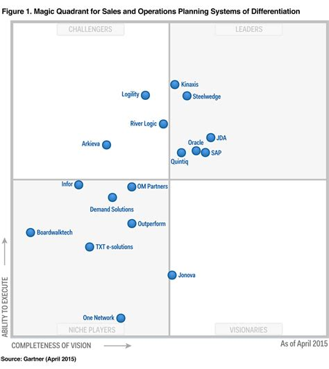 operating quadrant system center and it operations gartner magic quadrant the 21st century supply chain