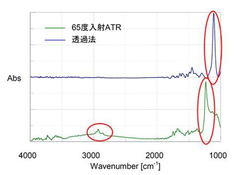 atr degree 日本分光付属品紹介 65度入射型1回反射atr 日本分光株式会社