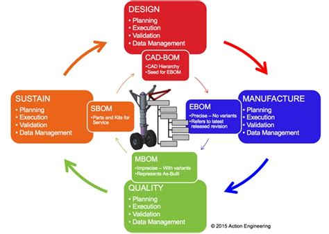 design base meaning how model based definition can fix your cad models