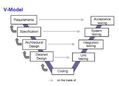 software development models v model