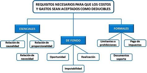 gastos no deducibles de renta gastos deducibles