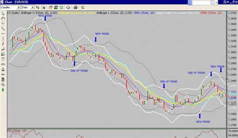 Forex Trend Following Strategies options trading
