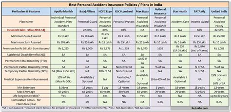 home insurance plan best personal accident insurance policies plans in india