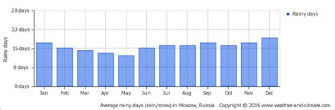 Weather and Climate: Moscow, Russia, average monthly