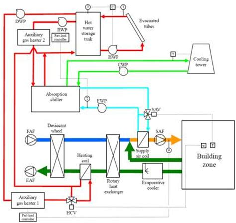 design criteria for air conditioning air conditioning systems design and integration