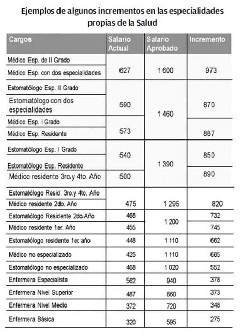 aumento salarial de pensionado sectol salud 2016 aprobado incremento salarial para m 225 s de 440 mil