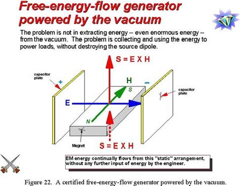 free energy capacitor charging on the principles of permissible overunity em power systems