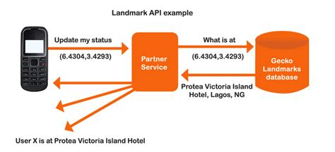 This Closest by Landmark Api Products Gecko Landmarks
