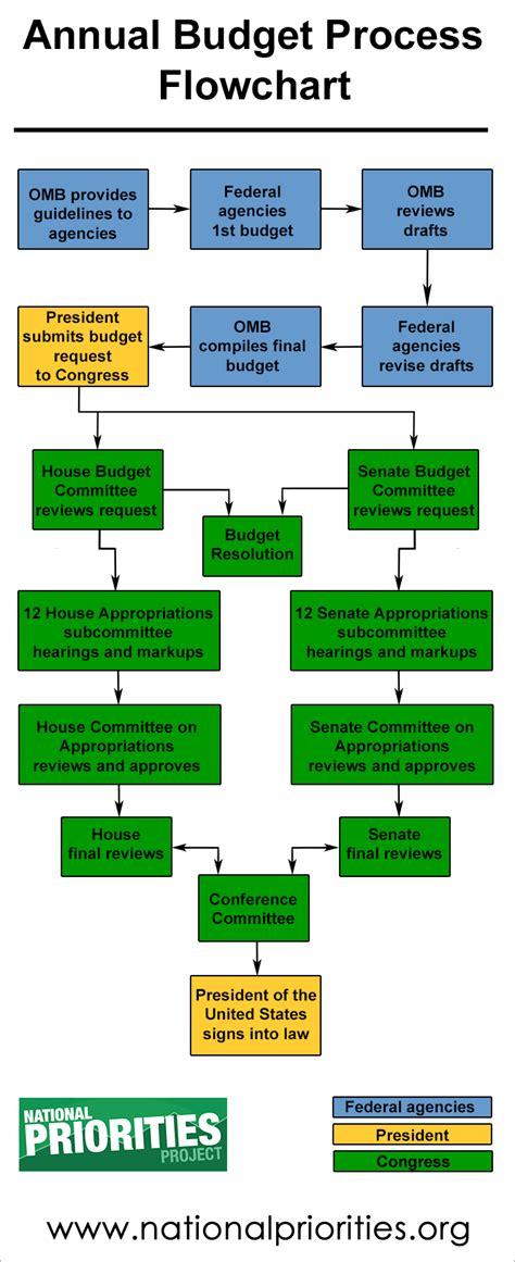 budget process flowchart budget process
