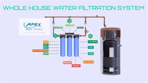 Best Whole House Water Filtration System by Best Whole House Water Filtration System Best Whole House