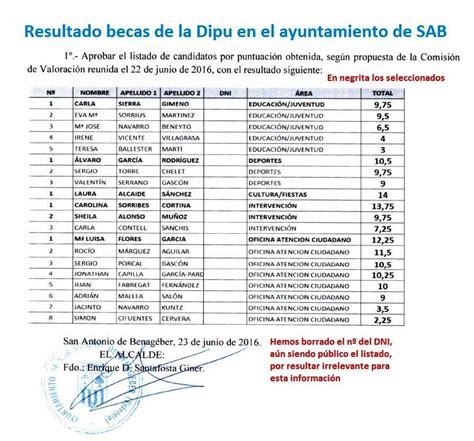 ultimo listado de las becas inaubepro 2016 listado de becados por la dipu 161 enhorabuena gt guanyemsab