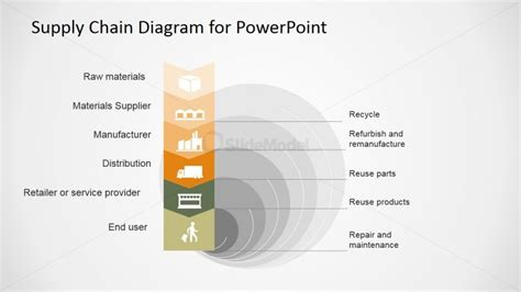supply chain management powerpoint template supply chain management summary slidemodel