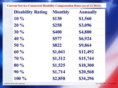 va disability compensation table va benefits compensation tables brokeasshome com