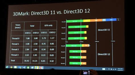 esram performance improves by 15 dx12 info for xbox one