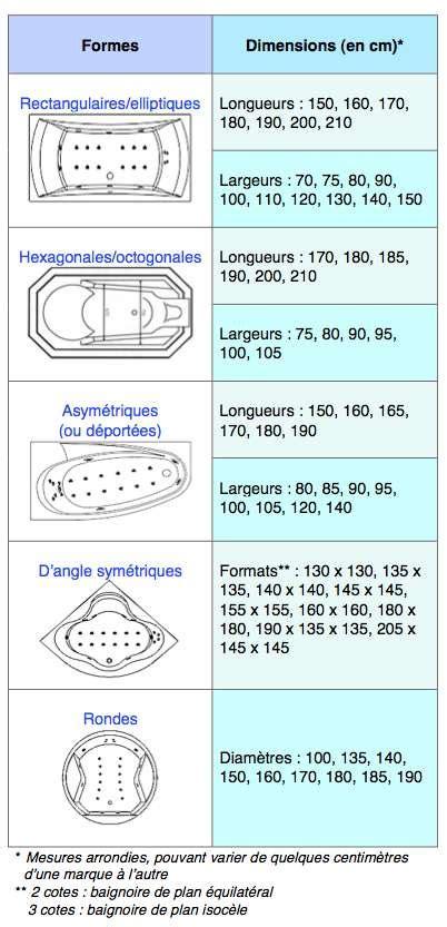 Baignoire Dimensions by Choisir Sa Baignoire Baln 233 O Dossier