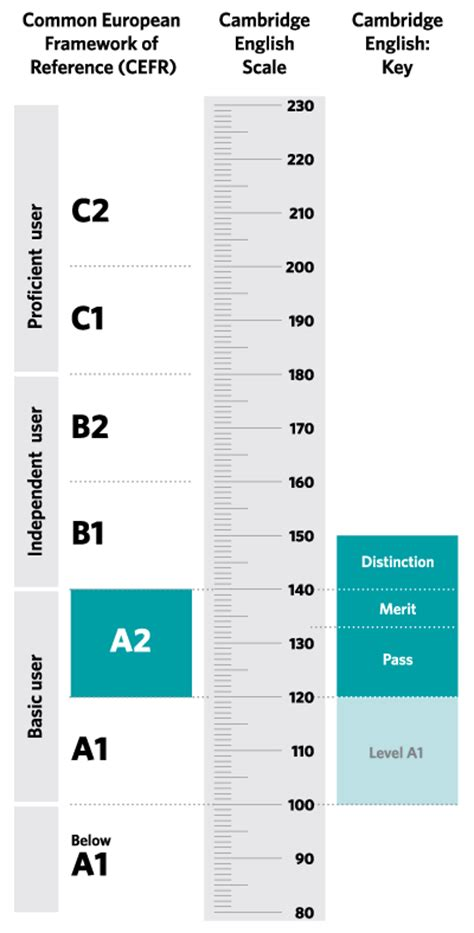 inglese test a2 key results cambridge