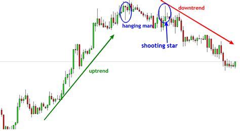 trading pattern hammer harami hammer hanging man shooting star forex forex