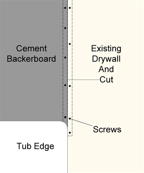 Cement Board Drywall - drywall to backerboard transition in tiled showers