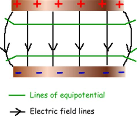 electric field lines of capacitor capacitors