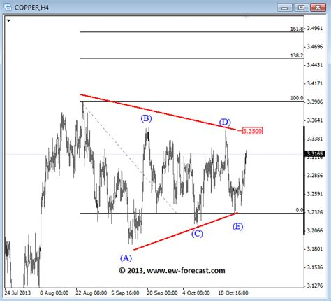 triangle wave pattern elliott wave outlook for crude oil and copper the