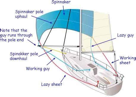 yacht rigging layout sailboat running rigging