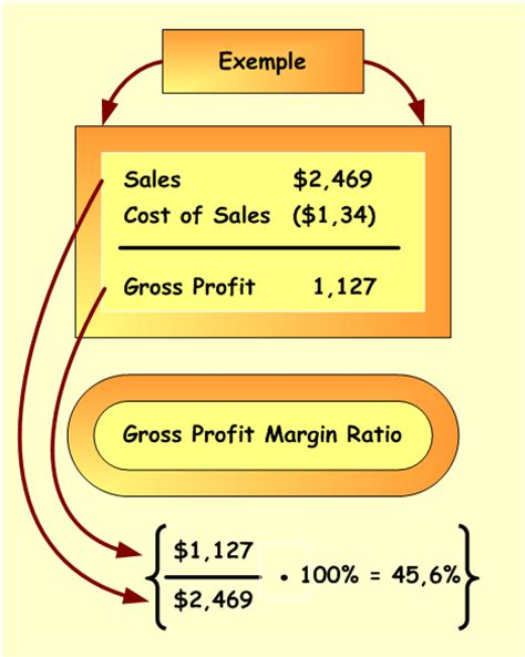 Net Credit Margin Formula What Is Gross Profit Margin Definition Formula