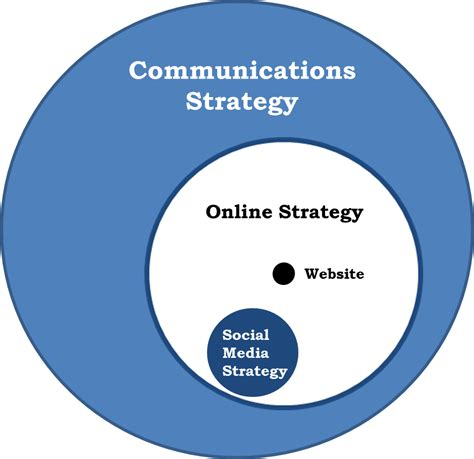 we communications communications strategy communicate and howe