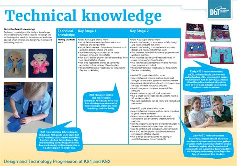 poster layout ks2 primary progression posters d t association