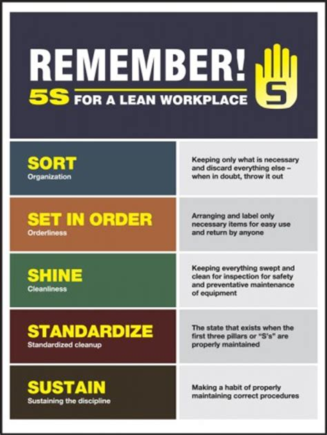 Free Floor Plan Design Program by Remember 5s For A Lean Workplace 5s Poster Pst827