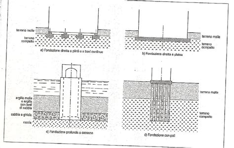 types of foundations for houses ventilated roof and foundations paolo bulletti edu blog