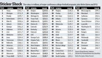 bcs how much is your college football team worth wsj