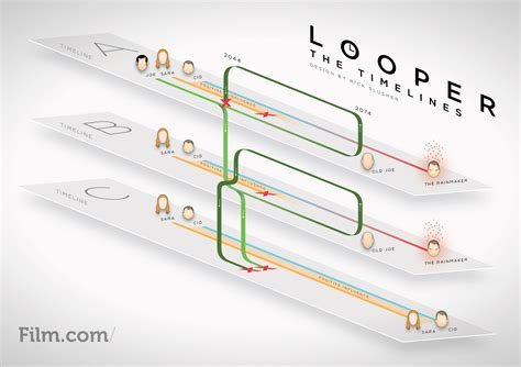 upstream color explained stealing commas looper diagrams and a more intellegent