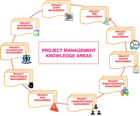 a guide to the project management of knowledge pmbok guide sixth edition edition books what is project management of knowledge or pmbok