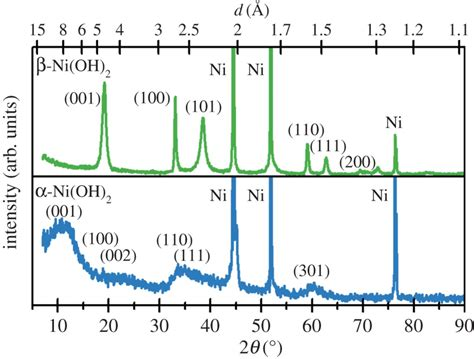 xrd pattern of niooh nickel hydroxides and related materials a review of their