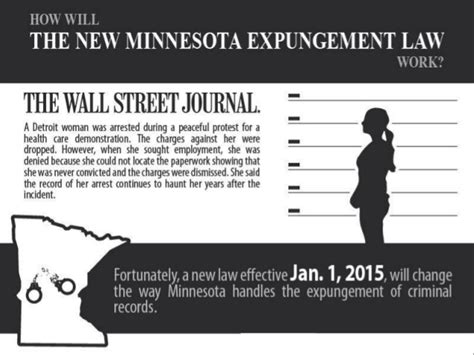 Expunge Criminal Record Hawaii How Will The New Minnesota Expungement Work