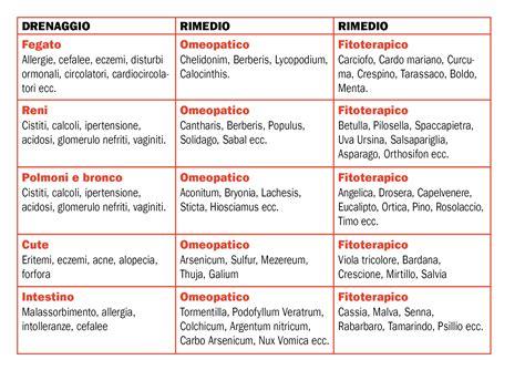 alimentazione plank dieta plank schema io02 pineglen