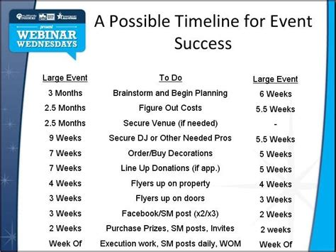 for event planning a possible timeline for event planning success