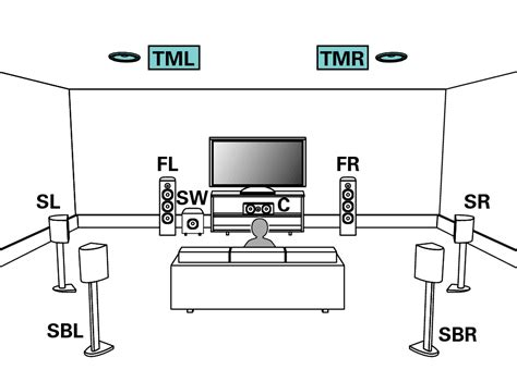 layout height set speaker configuration and amp assign settings avr x6300h