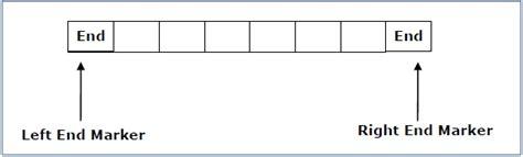tutorialspoint theory of computation pdf linear bounded automata
