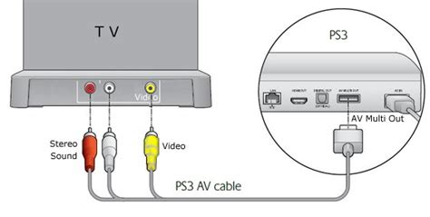 how to reset ps3 video settings without tv hook up diagram bluray hdtv hd cable tv box playstation