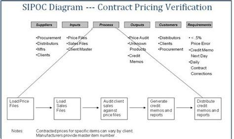 Root Cause Analysis Internal Auditor S Corner Sipoc Diagram Exles