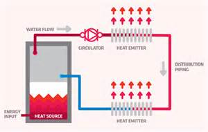 how hydronic heating works jim lavallee plumbing