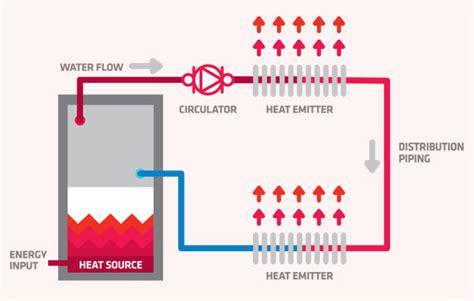 how heating systems work how hydronic heating works jim lavallee plumbing
