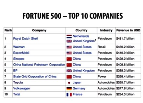 fortune 500 companies list descarboniza 231 227 o global heritages