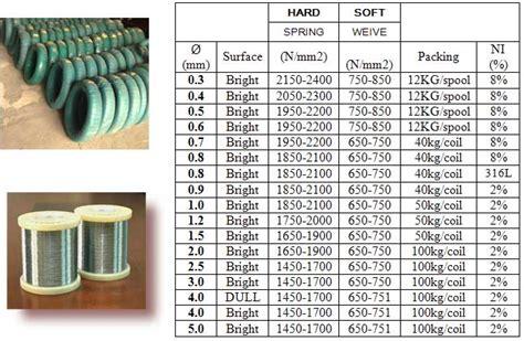 Kawat Ram Ukuran 1 Cm kawat stainless sumber makmur