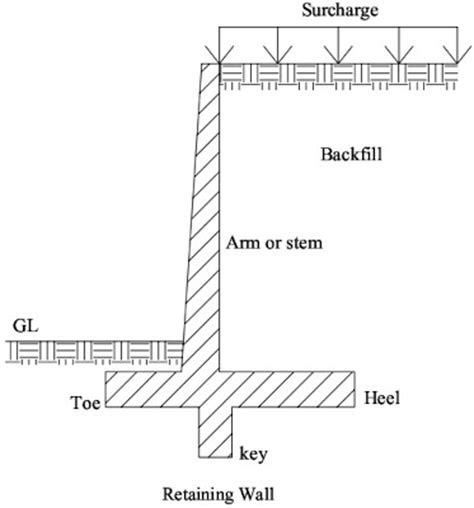 definition of layout in civil engineering civil engineering gt gt retaining wall definition types