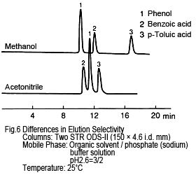 Acetonitril For Hplc differences between using acetonitrile and methanol for